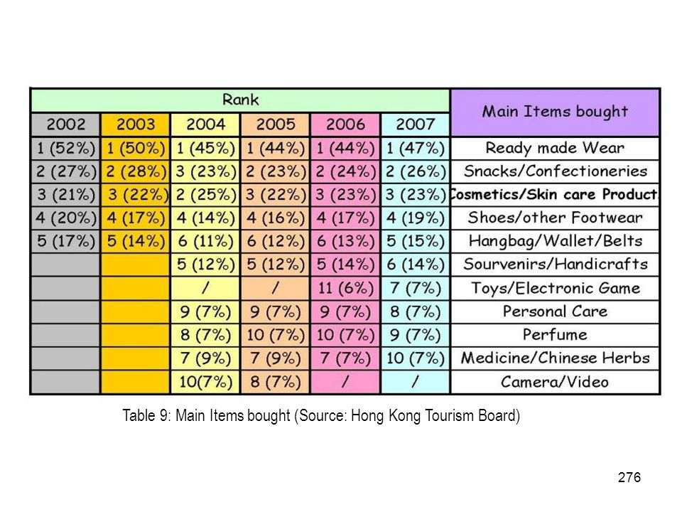 Table 9: Main Items bought (Source: Hong Kong Tourism Board)