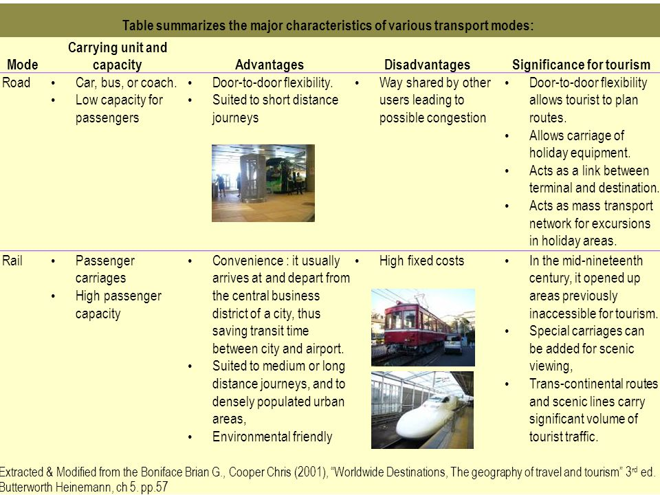 Table summarizes the major characteristics of various transport modes: