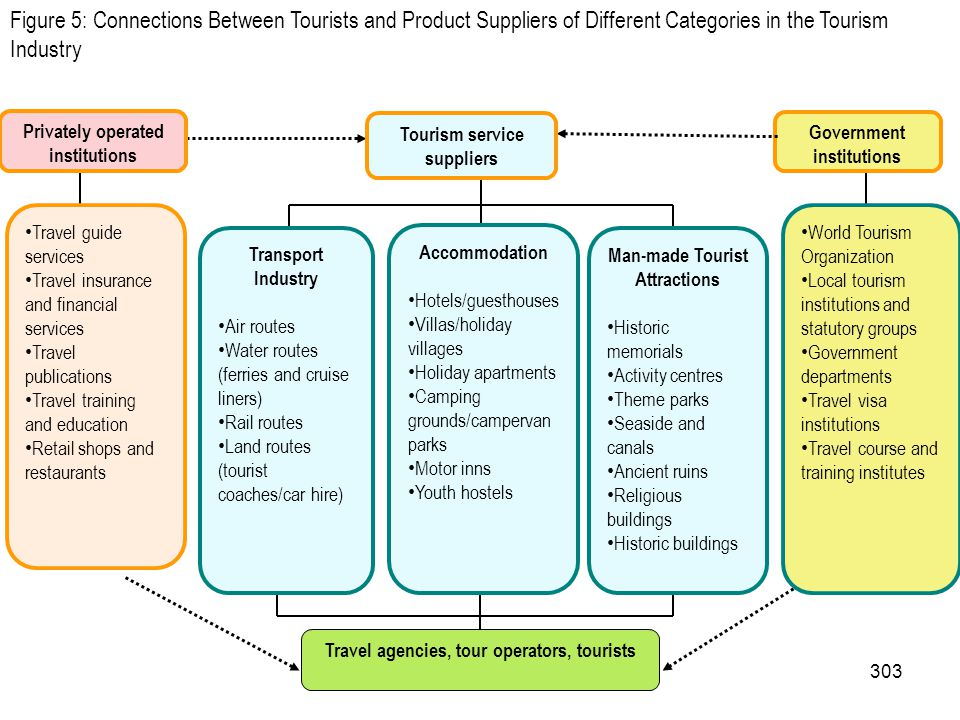 Figure 5: Connections Between Tourists and Product Suppliers of Different Categories in the Tourism Industry