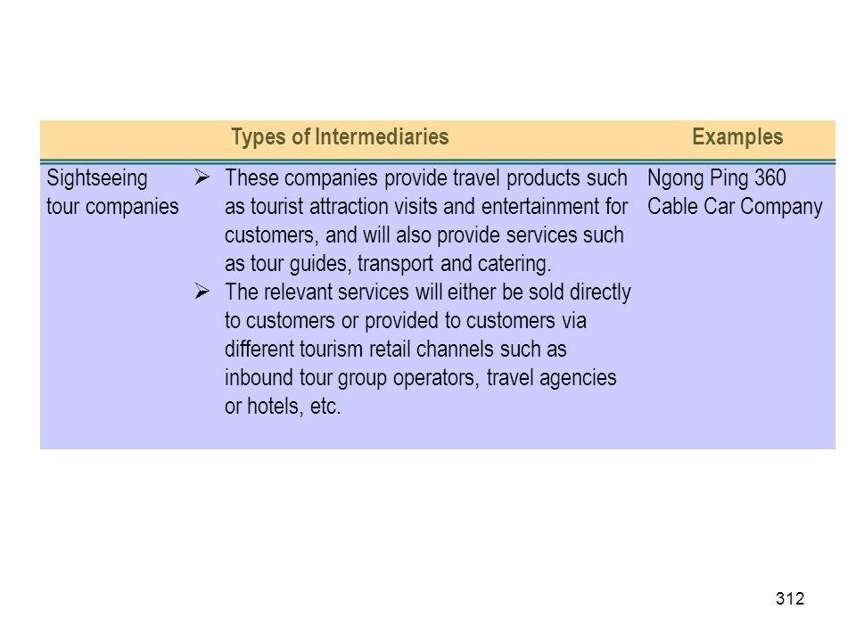 Types of Intermediaries