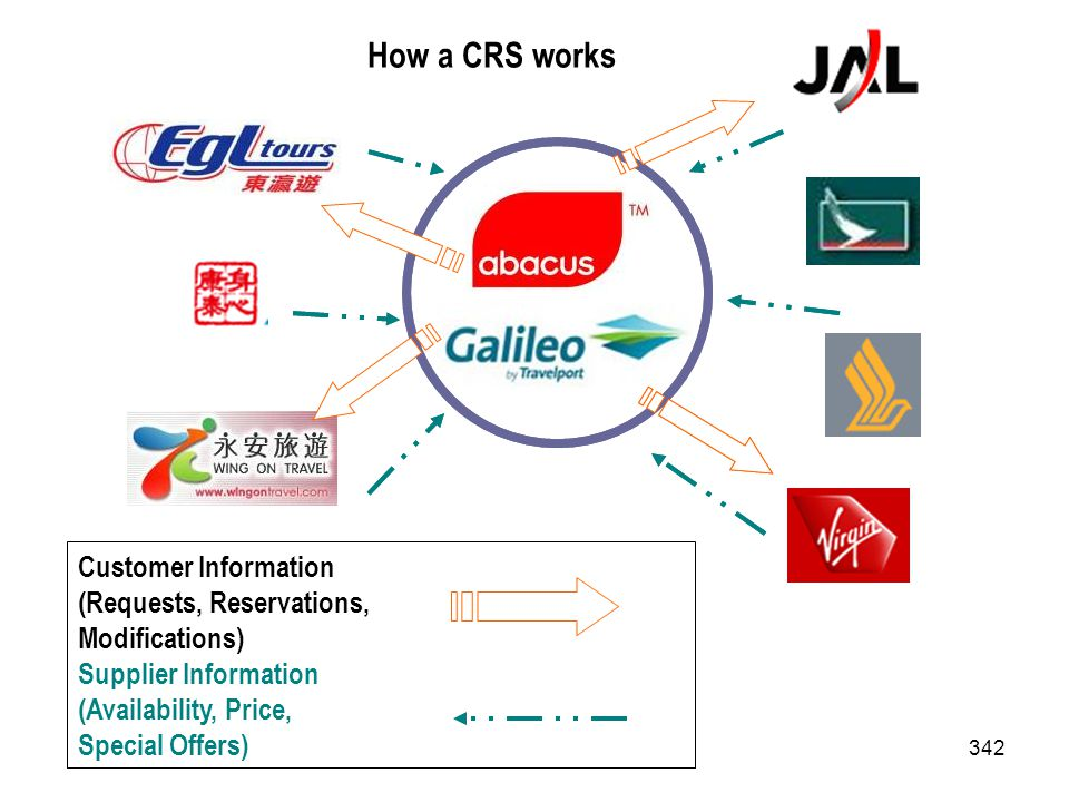 How a CRS works Customer Information (Requests, Reservations,