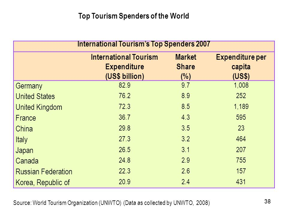 International Tourism's Top Spenders 2007