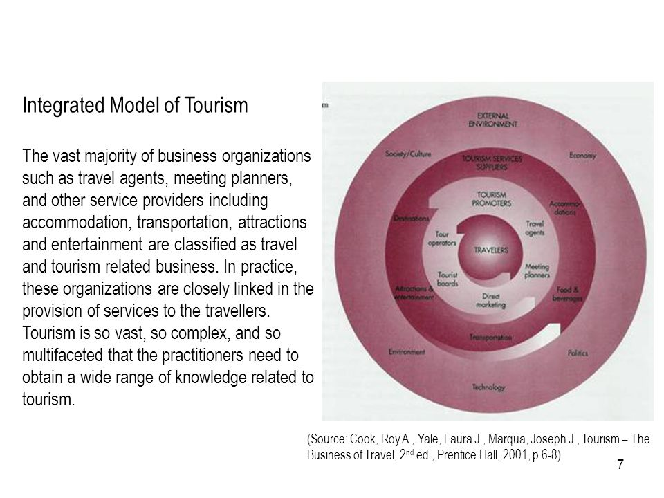 Integrated Model of Tourism