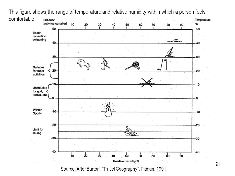 This figure shows the range of temperature and relative humidity within which a person feels comfortable.