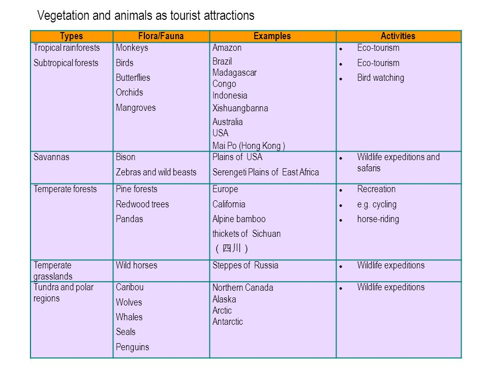 Vegetation and animals as tourist attractions