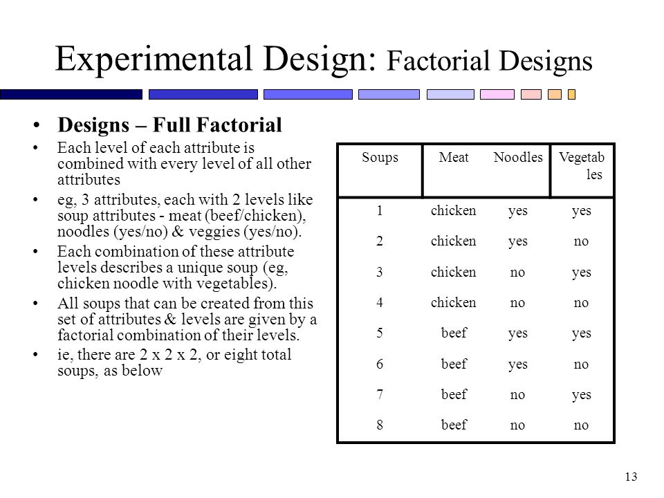 Experimental Design: Factorial Designs