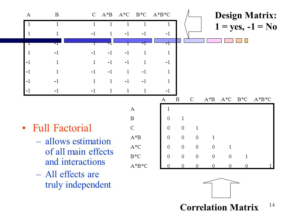 Full Factorial Design Matrix: 1 = yes, -1 = No