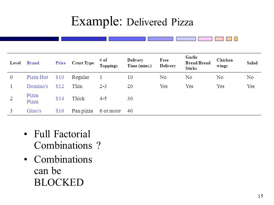 Example: Delivered Pizza