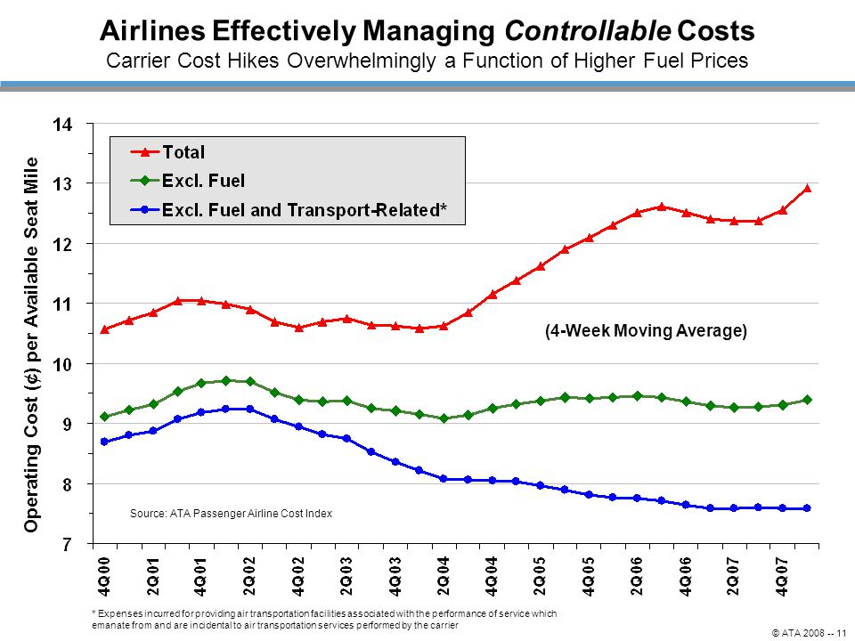 (4-Week Moving Average) Operating Cost (¢) per Available Seat Mile