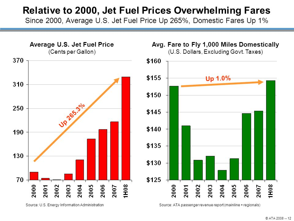 Average U.S. Jet Fuel Price