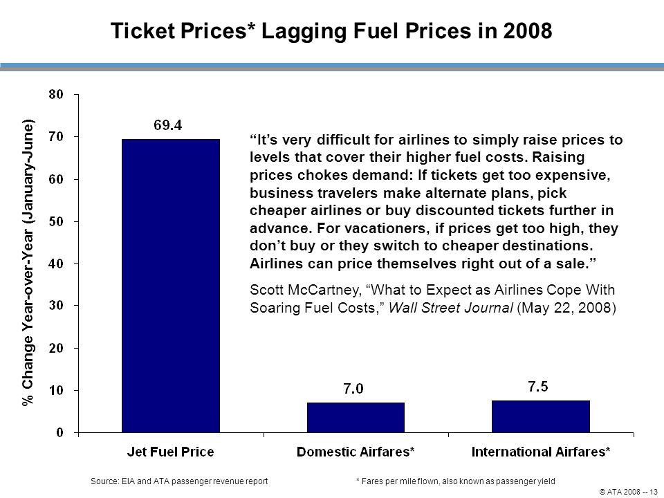 Ticket Prices* Lagging Fuel Prices in 2008