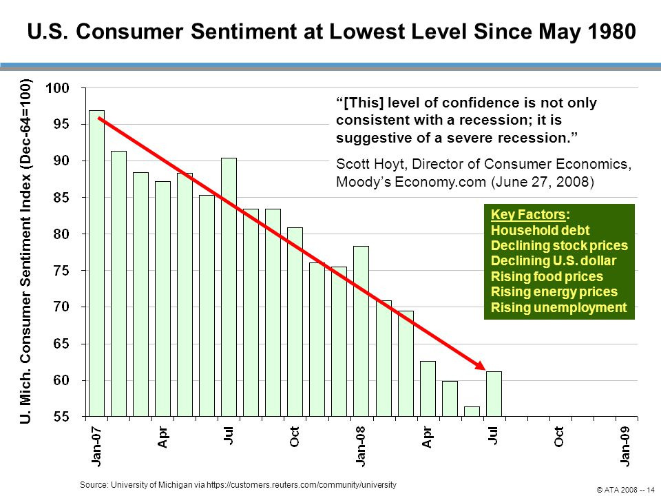 U.S. Consumer Sentiment at Lowest Level Since May 1980