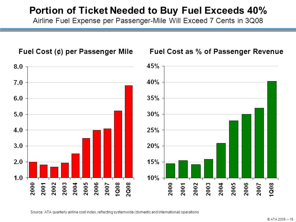 Fuel Cost (¢) per Passenger Mile Fuel Cost as % of Passenger Revenue