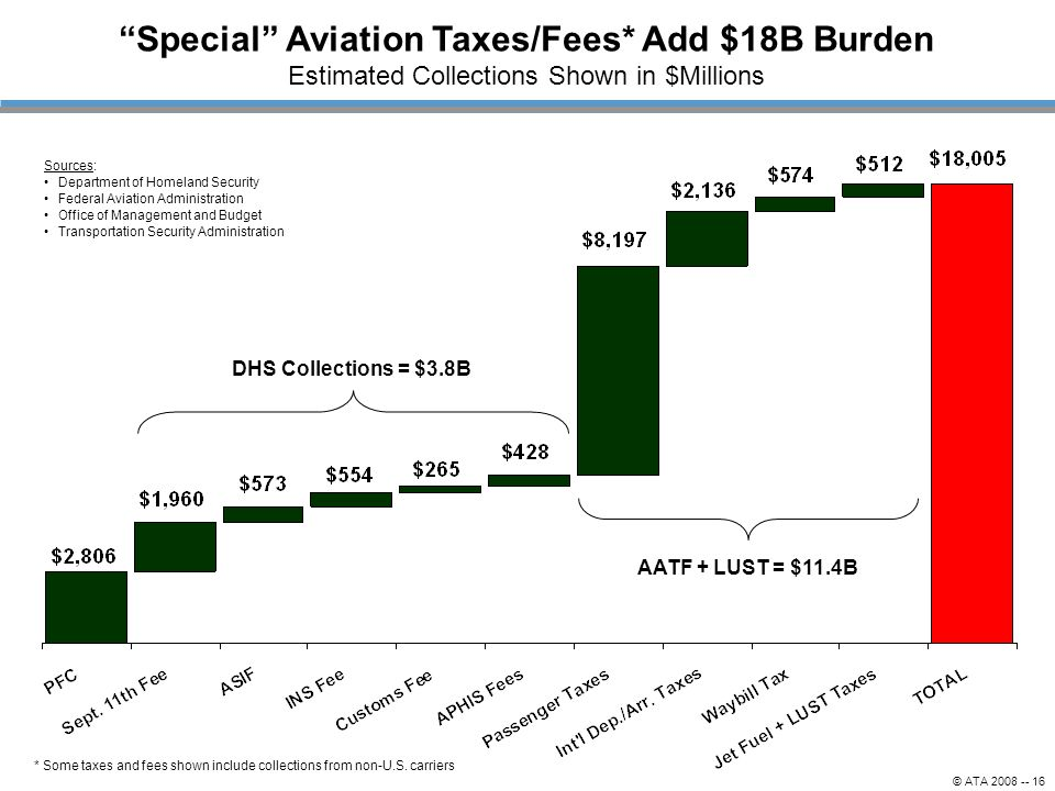 Special Aviation Taxes/Fees* Add $18B Burden