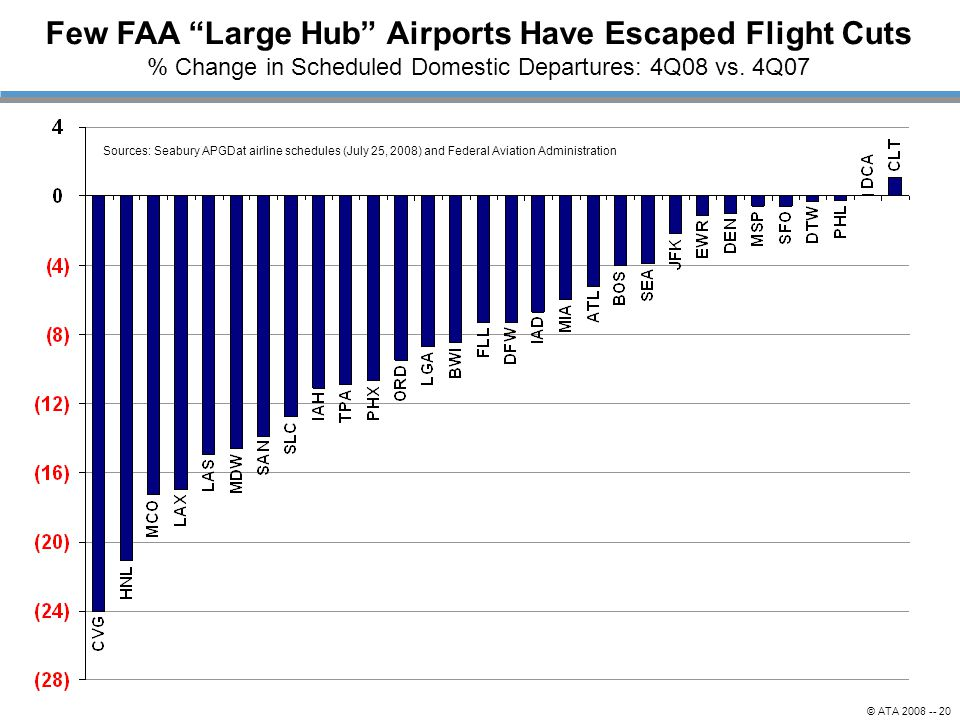 Few FAA Large Hub Airports Have Escaped Flight Cuts