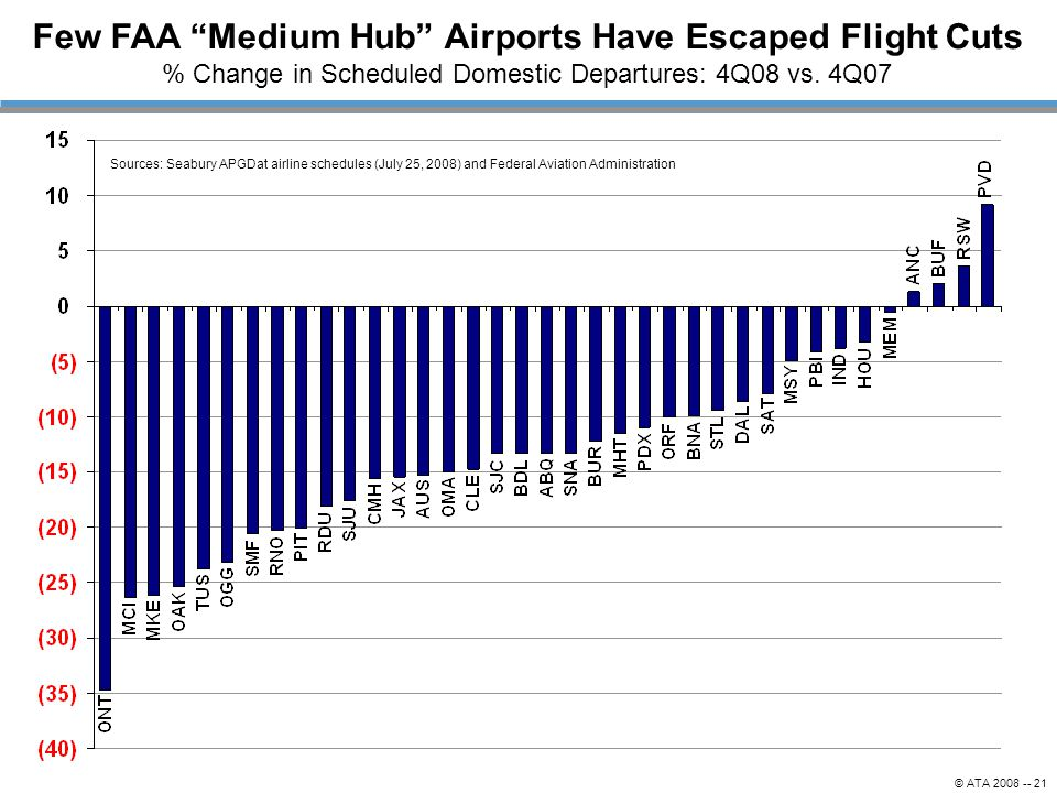 Few FAA Medium Hub Airports Have Escaped Flight Cuts