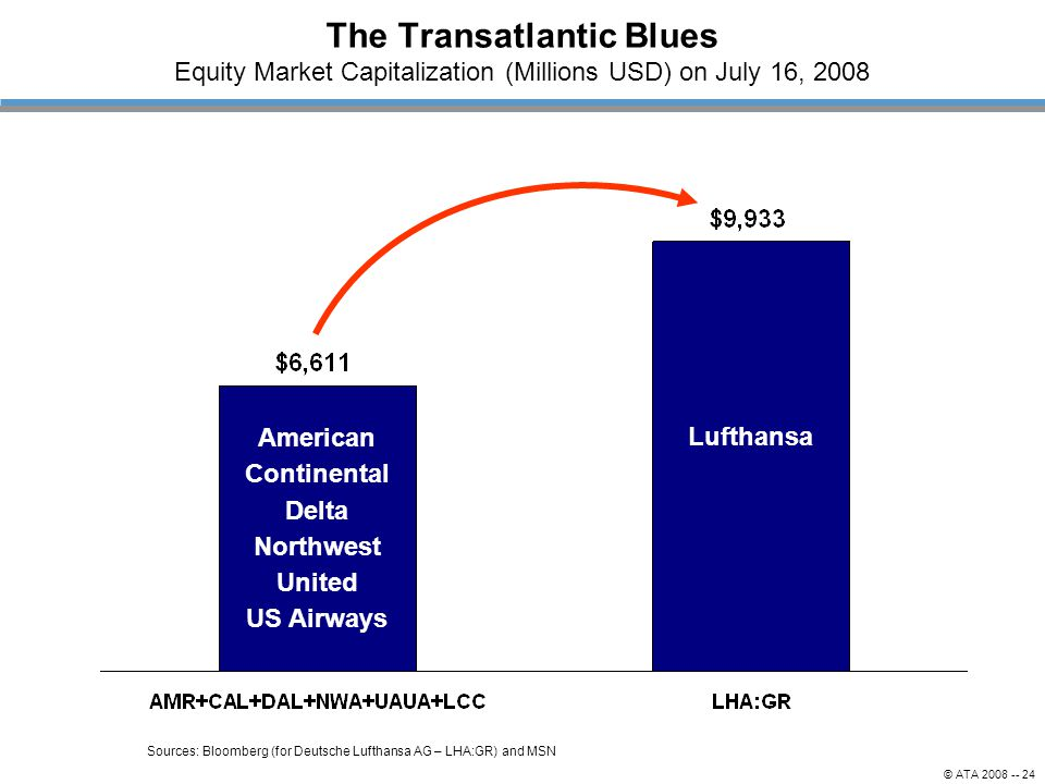 The Transatlantic Blues Equity Market Capitalization (Millions USD) on July 16, 2008