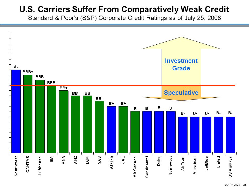 U.S. Carriers Suffer From Comparatively Weak Credit Standard & Poor's (S&P) Corporate Credit Ratings as of July 25, 2008