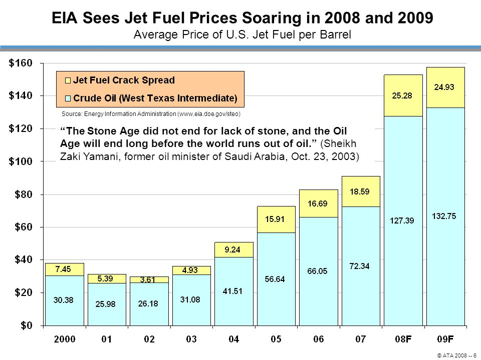 EIA Sees Jet Fuel Prices Soaring in 2008 and 2009 Average Price of U.S. Jet Fuel per Barrel