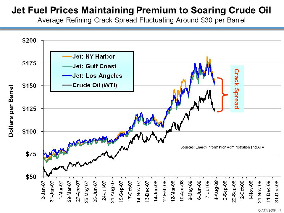 Jet Fuel Prices Maintaining Premium to Soaring Crude Oil Average Refining Crack Spread Fluctuating Around $30 per Barrel