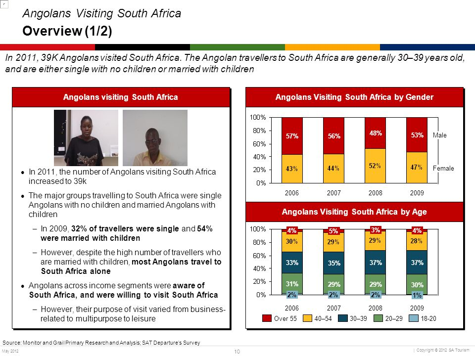 Angolans Visiting South Africa Overview (1/2)
