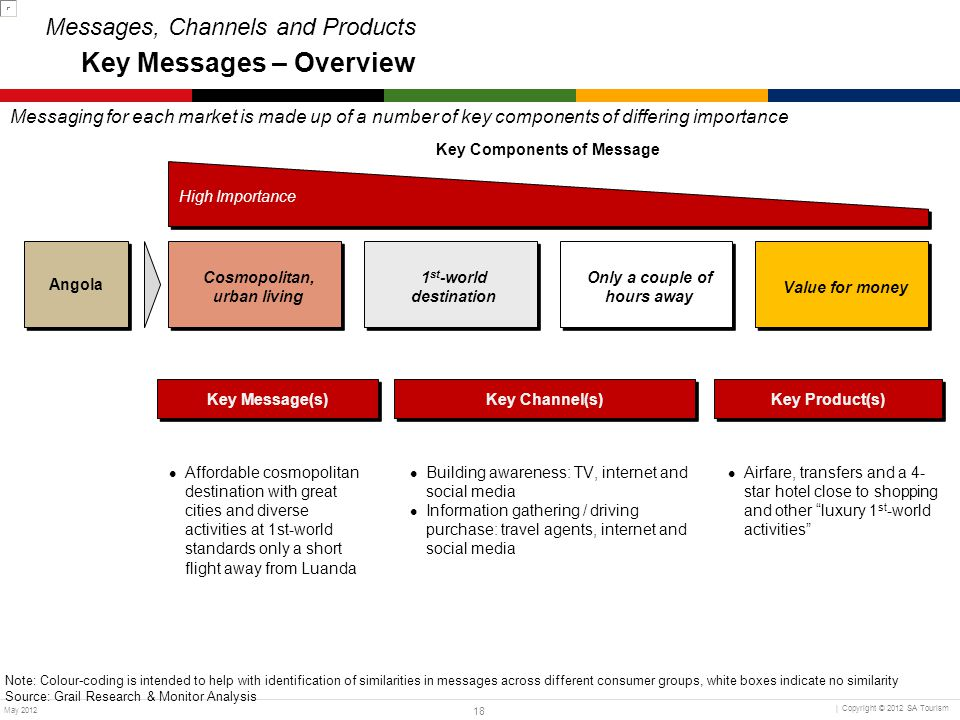 Messages, Channels and Products Key Messages – Overview
