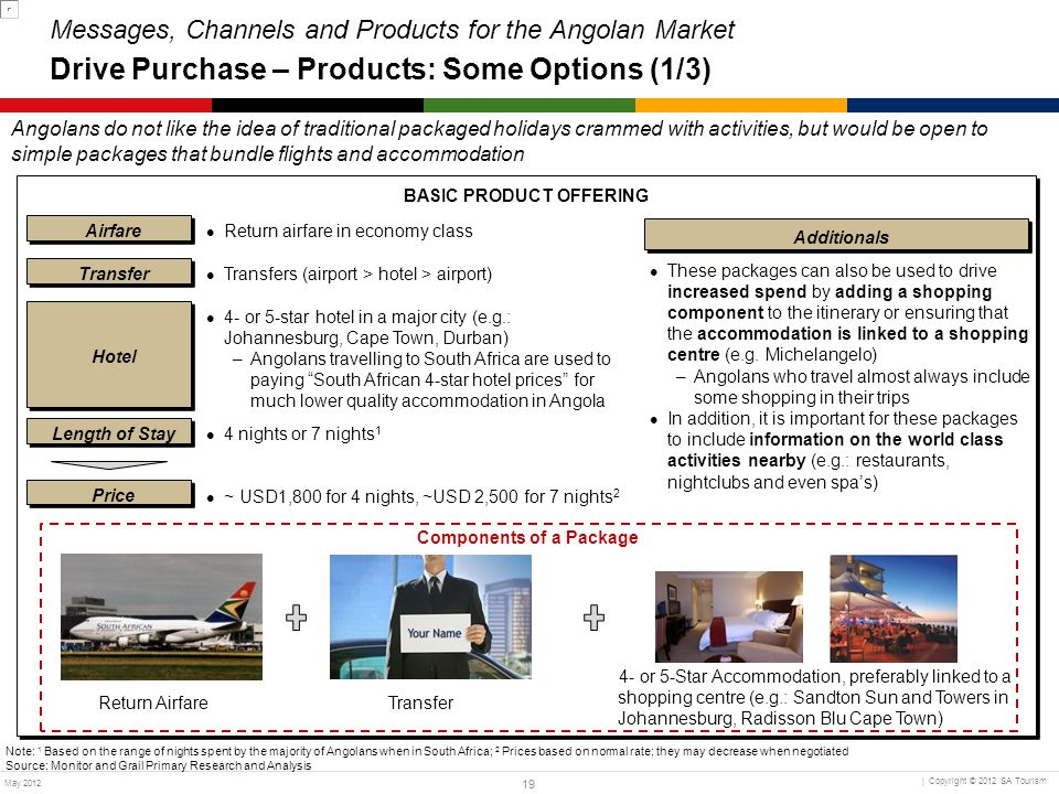 BASIC PRODUCT OFFERING Components of a Package