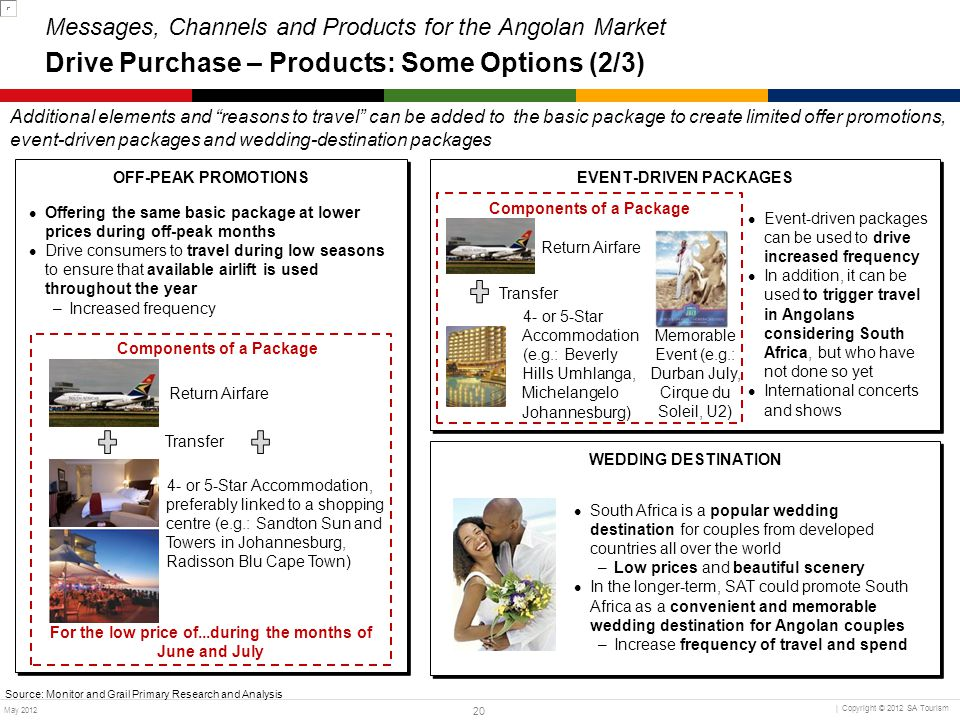 Messages, Channels and Products for the Angolan Market Drive Purchase – Products: Some Options (2/3)