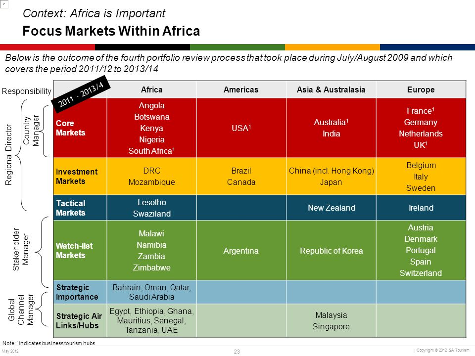 Context: Africa is Important Focus Markets Within Africa