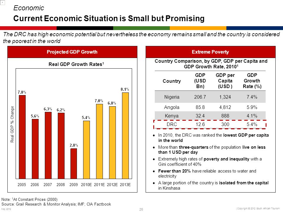 Economic Current Economic Situation is Small but Promising