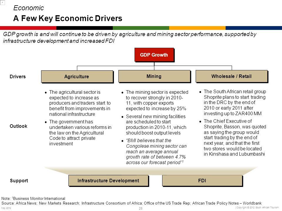 Economic A Few Key Economic Drivers