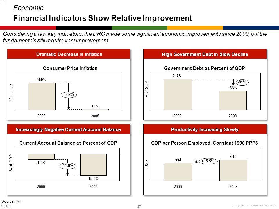 Economic Financial Indicators Show Relative Improvement