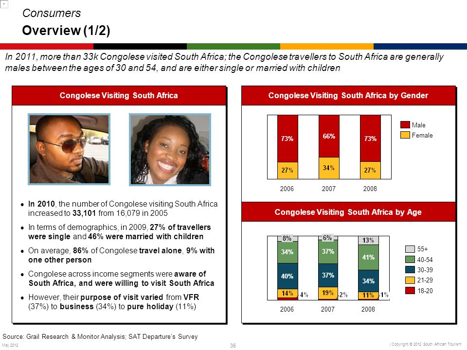 Consumers Overview (1/2)
