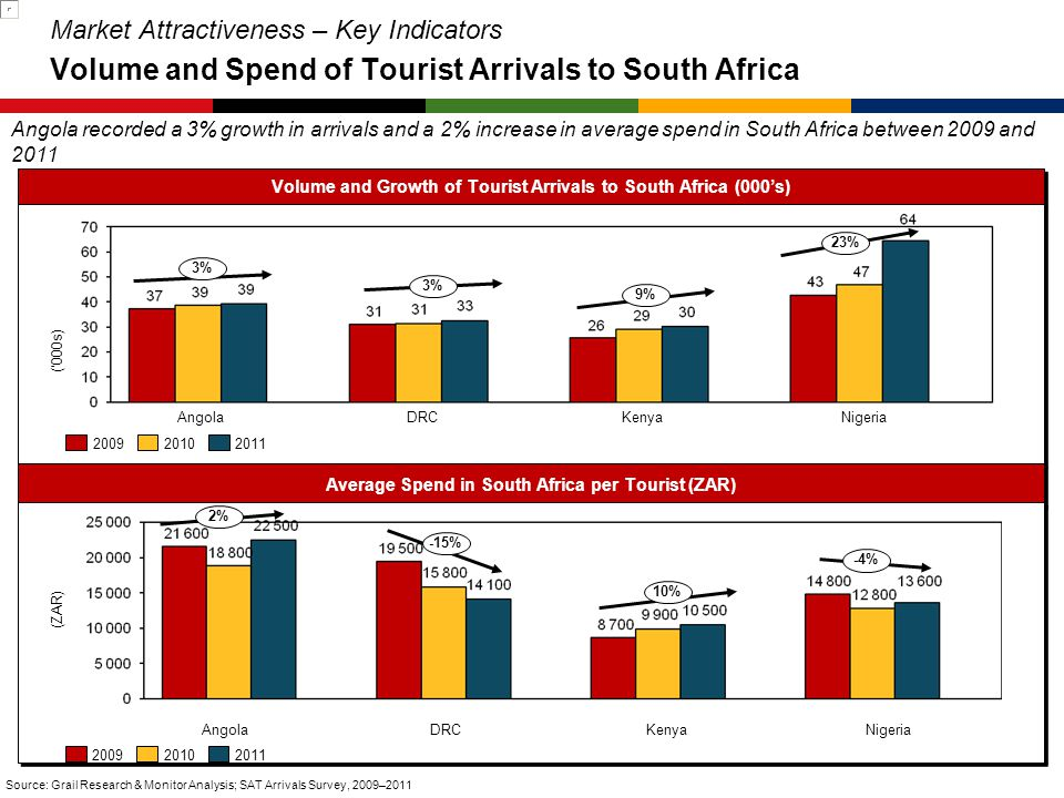 a Market Attractiveness – Key Indicators Volume and Spend of Tourist Arrivals to South Africa.