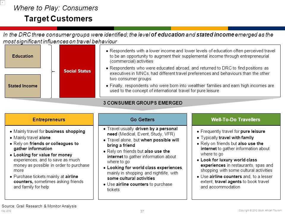 Where to Play: Consumers Target Customers