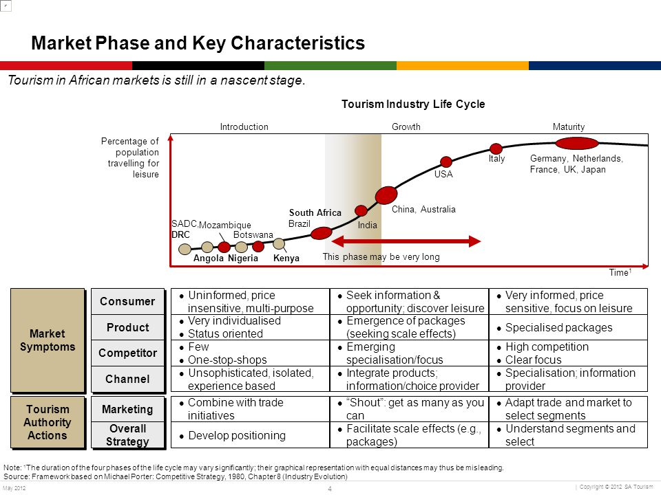 Market Phase and Key Characteristics