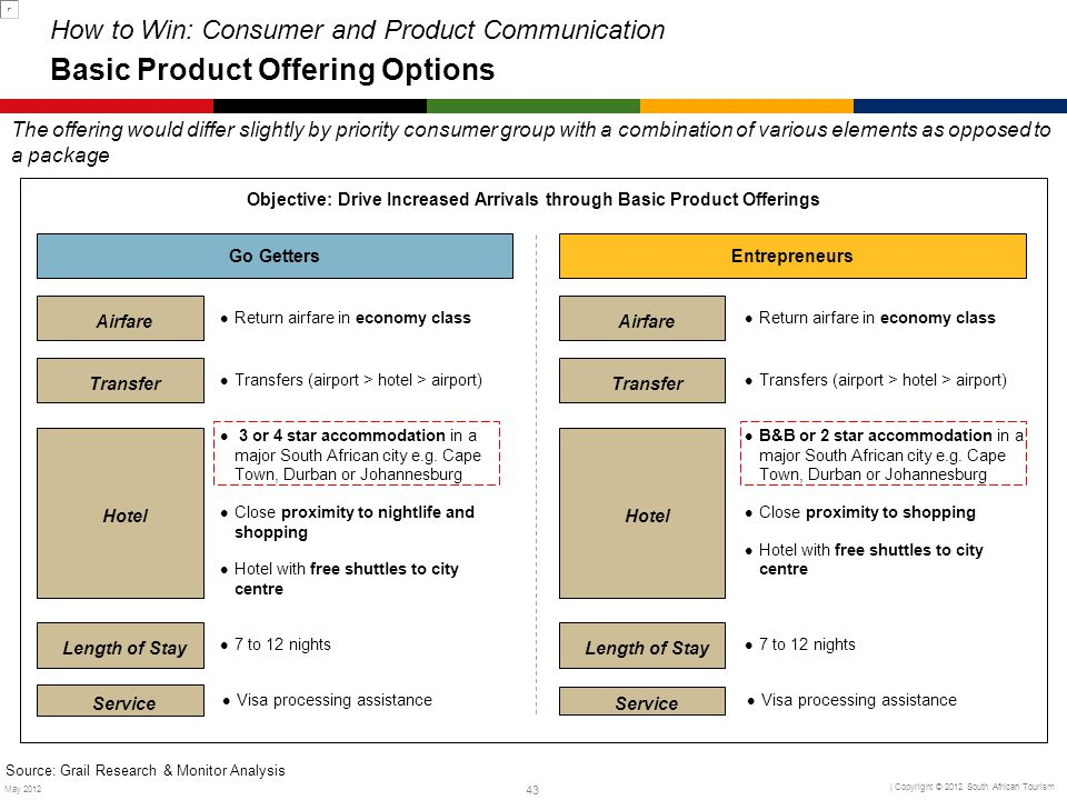 Objective: Drive Increased Arrivals through Basic Product Offerings