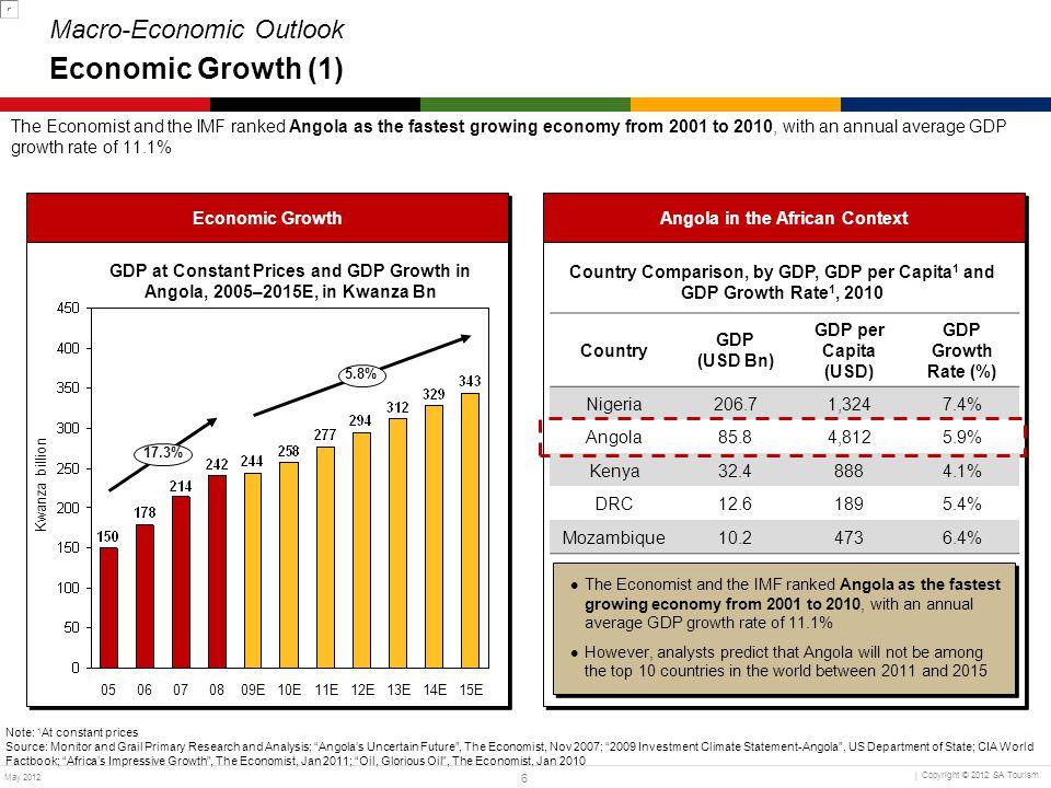 Macro-Economic Outlook Economic Growth (1)