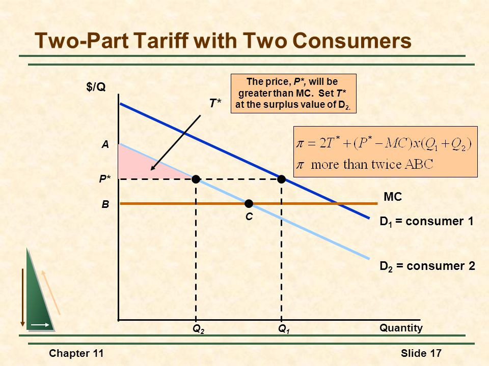 Two-Part Tariff with Two Consumers