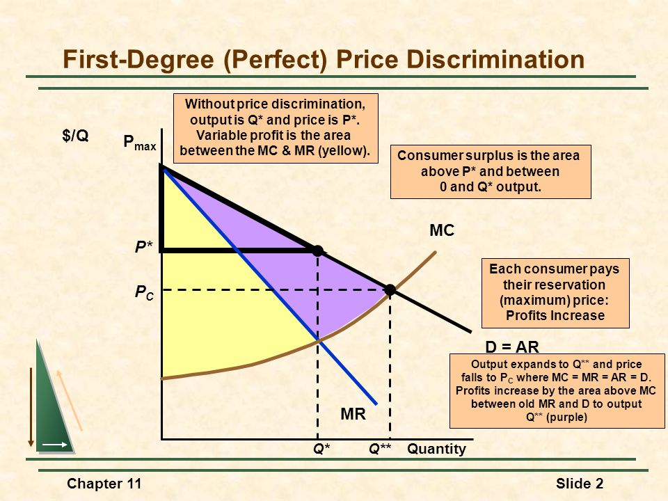 First-Degree (Perfect) Price Discrimination