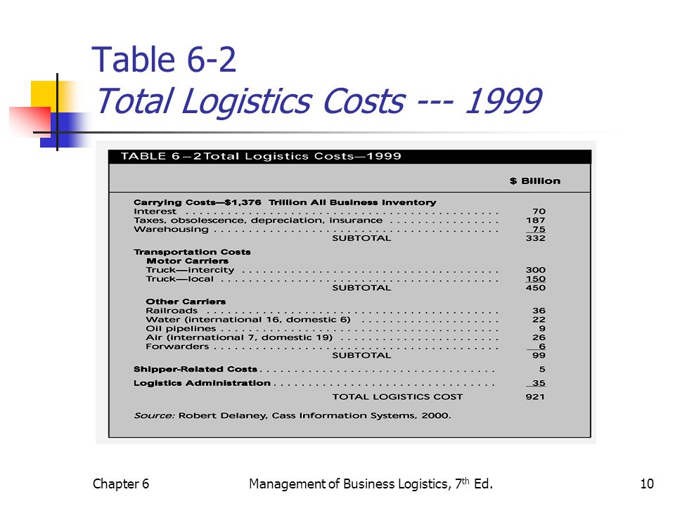 Table 6-2 Total Logistics Costs --- 1999