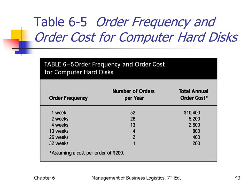 Table 6-5 Order Frequency and Order Cost for Computer Hard Disks