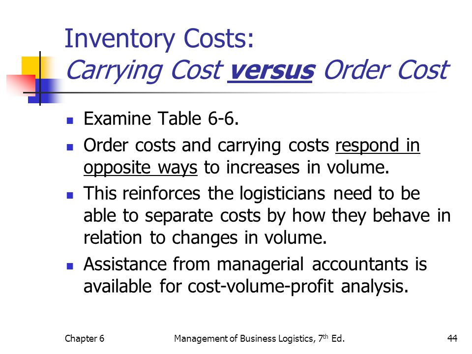 Inventory Costs: Carrying Cost versus Order Cost