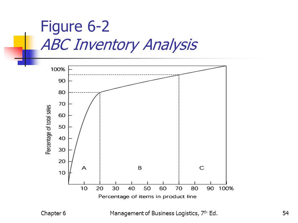 Figure 6-2 ABC Inventory Analysis