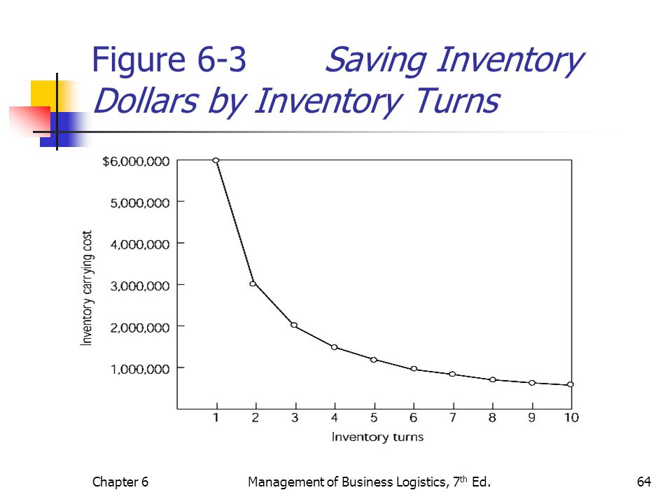 Figure 6-3 Saving Inventory Dollars by Inventory Turns