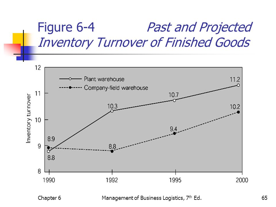 Figure 6-4 Past and Projected Inventory Turnover of Finished Goods