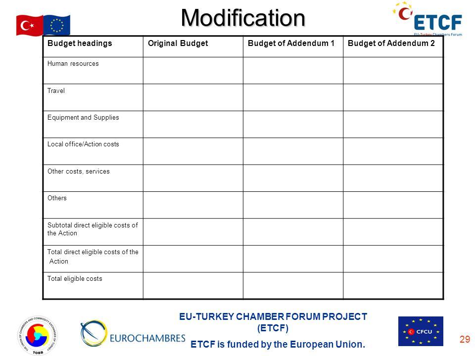 Modification Budget headings Original Budget Budget of Addendum 1
