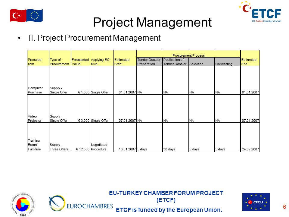 Project Management II. Project Procurement Management