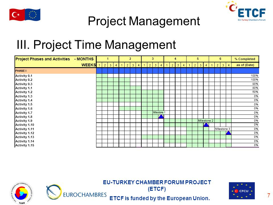 Project Management III. Project Time Management