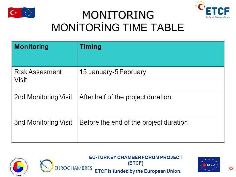 MONITORING MONİTORİNG TIME TABLE